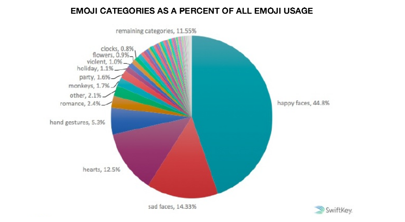 Emojis: Why We Love Them So Much and What They Mean | Social Media Today
